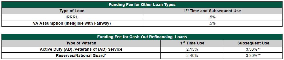 Conventional To Va Refinance Funding Fee